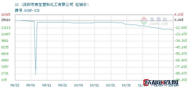 11月29日AS经销价_深圳市南宝塑料化工有限公司