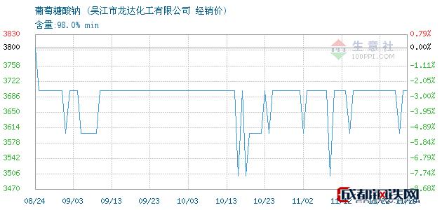 11月29日葡萄糖酸钠经销价_吴江市龙达化工有限公司
