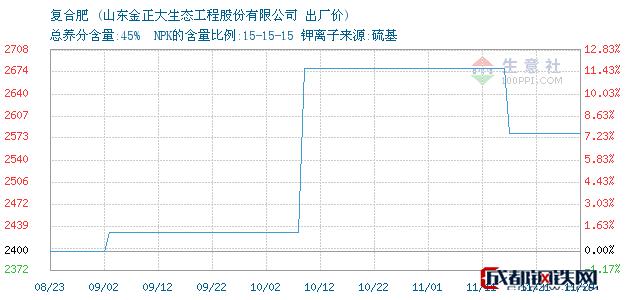 11月29日复合肥出厂价_山东金正大生态工程股份有限公司