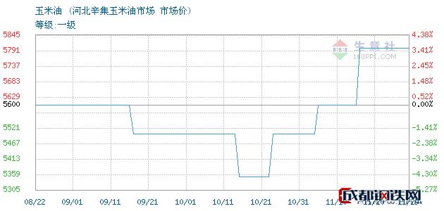 11月29日玉米油市场价_河北辛集玉米油市场