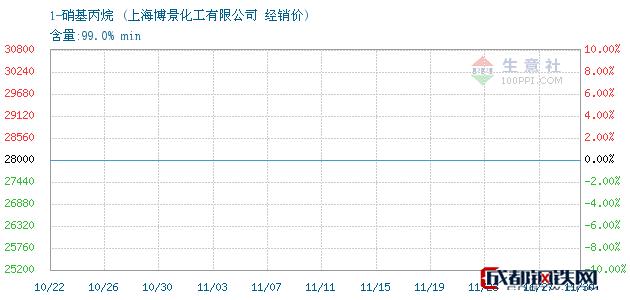 11月30日1-硝基丙烷经销价_上海博景化工有限公司