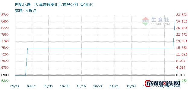 11月30日四氯化碳经销价_天津盛通泰化工有限公司