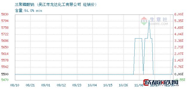 11月30日三聚磷酸钠经销价_吴江市龙达化工有限公司