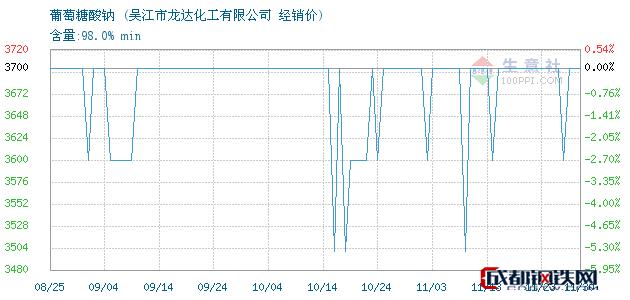 11月30日葡萄糖酸钠经销价_吴江市龙达化工有限公司