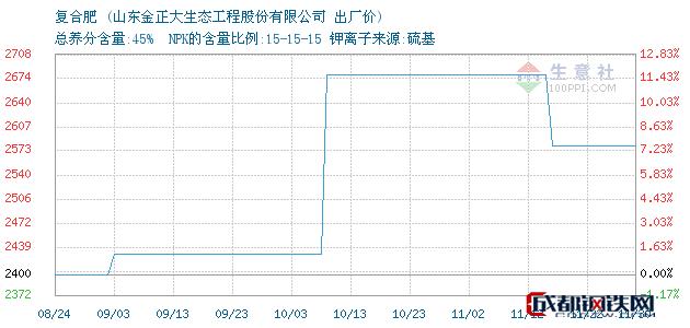 12月01日复合肥出厂价_山东金正大生态工程股份有限公司
