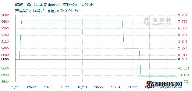 12月03日醋酸丁酯经销价_天津盛通泰化工有限公司