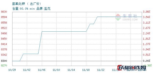 12月03日氢氧化钾出厂价_石家庄市亮马化工贸易有限公司