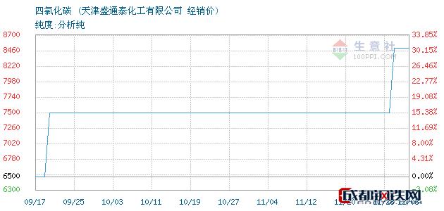 12月03日四氯化碳经销价_天津盛通泰化工有限公司