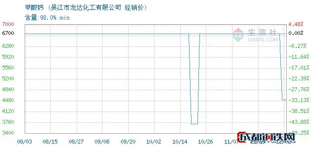 12月03日甲酸钙经销价_吴江市龙达化工有限公司