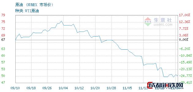12月03日原油市场价_NYMEX