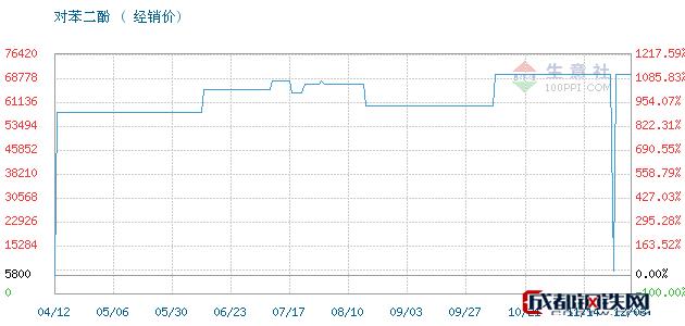 12月03日凤阳,照相级对苯二酚对苯二酚经销价_济南澳辰化工有限公司