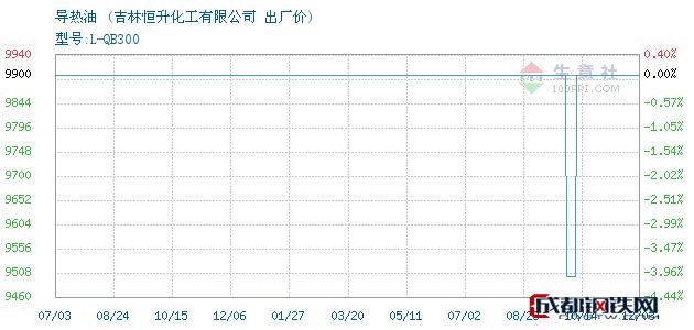 12月04日导热油出厂价_吉林恒升化工有限公司