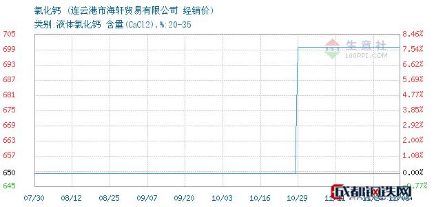 12月04日氯化钙经销价_连云港市海轩贸易有限公司
