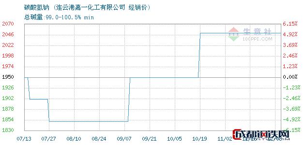 12月04日碳酸氢钠经销价_连云港嘉一化工有限公司