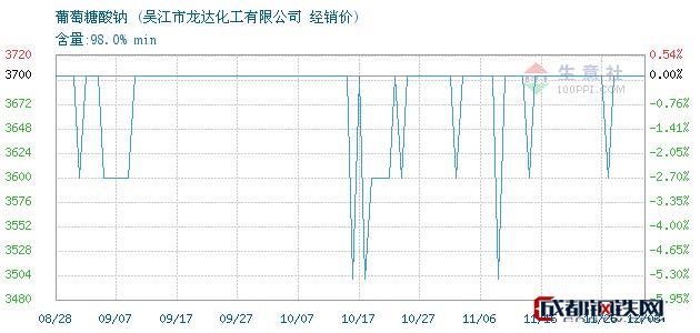 12月04日葡萄糖酸钠经销价_吴江市龙达化工有限公司