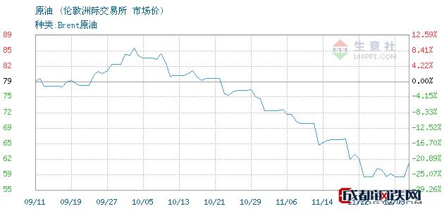 12月04日原油市场价_伦敦洲际交易所