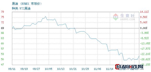 12月04日原油市场价_NYMEX
