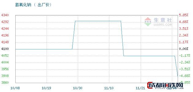 12月04日氢氧化钠出厂价_河南宝兴