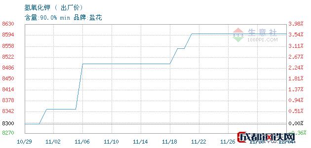 12月04日氢氧化钾出厂价_石家庄市亮马化工贸易有限公司