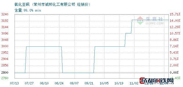 12月04日氯化亚砜经销价_常州市诚邦化工有限公司