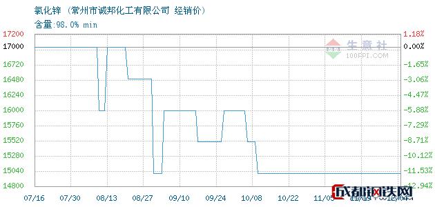 12月04日氯化锌经销价_常州市诚邦化工有限公司