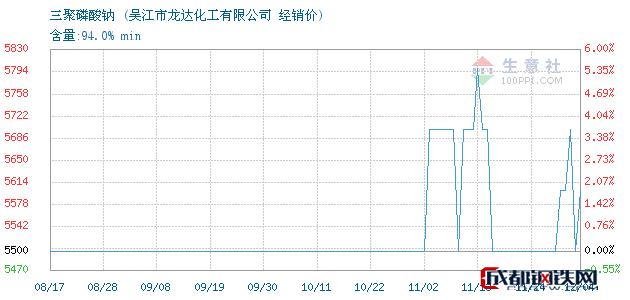 12月04日三聚磷酸钠经销价_吴江市龙达化工有限公司