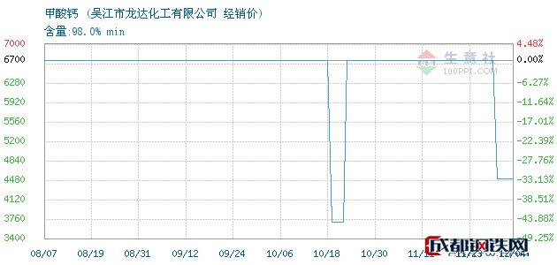 12月04日甲酸钙经销价_吴江市龙达化工有限公司