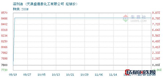 12月05日溶剂油经销价_天津盛通泰化工有限公司