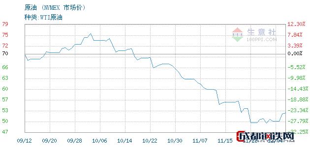 12月05日原油市场价_NYMEX