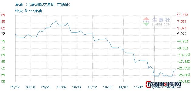 12月05日原油市场价_伦敦洲际交易所