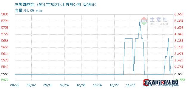 12月05日三聚磷酸钠经销价_吴江市龙达化工有限公司