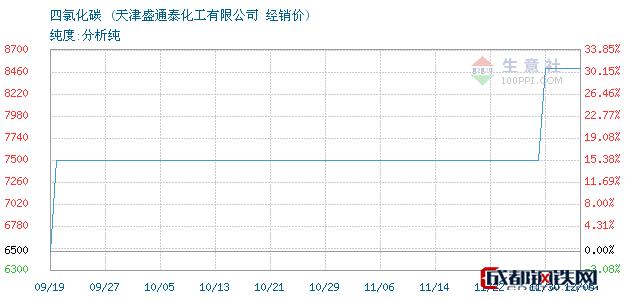 12月05日四氯化碳经销价_天津盛通泰化工有限公司