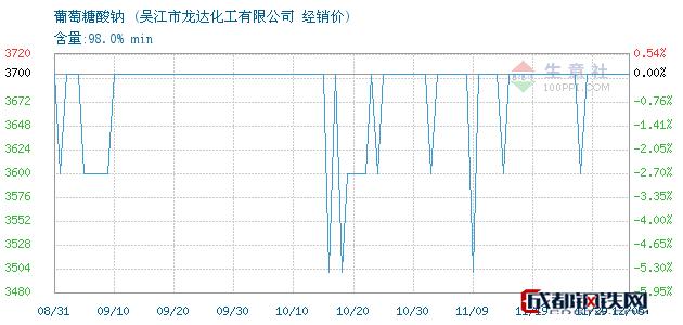 12月05日葡萄糖酸钠经销价_吴江市龙达化工有限公司
