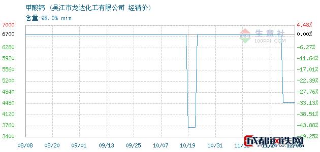 12月05日甲酸钙经销价_吴江市龙达化工有限公司