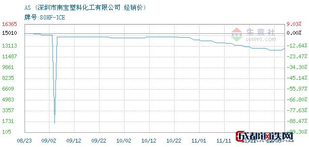 12月05日AS经销价_深圳市南宝塑料化工有限公司
