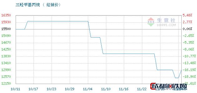 12月05日江西高信 吉化TMP三羟甲基丙烷经销价_济南澳辰化工有限公司