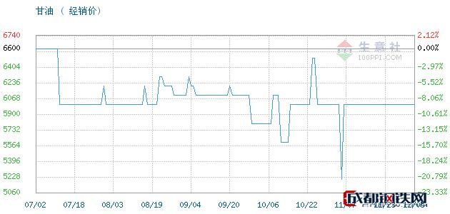 12月05日山东,95甘油,工业级丙三醇甘油经销价_济南澳辰化工有限公司