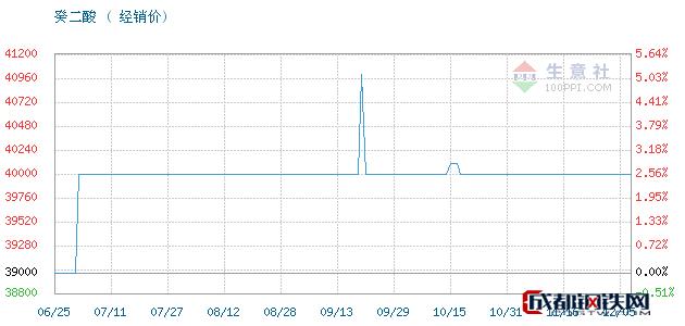 12月05日衡水,飞马,精华级葵二酸癸二酸经销价_济南澳辰化工有限公司