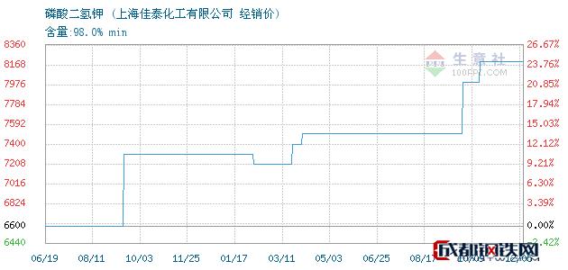 12月06日磷酸二氢钾经销价_上海佳泰化工有限公司