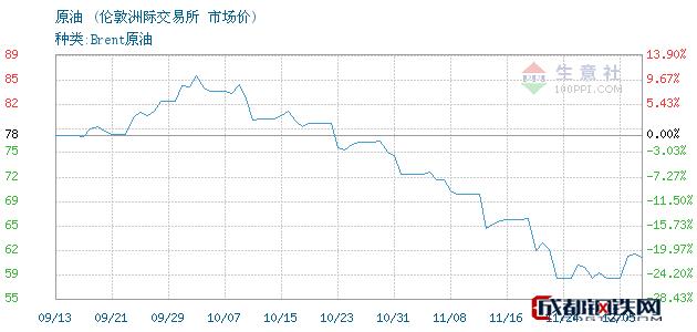 12月06日原油市场价_伦敦洲际交易所