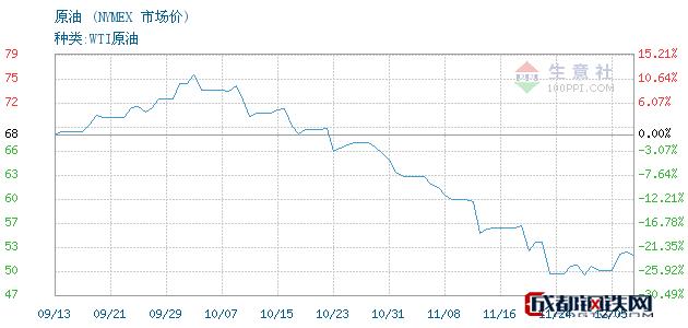 12月06日原油市场价_NYMEX
