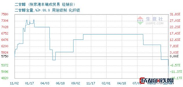 12月06日二甘醇经销价_张家港丰瑞成贸易
