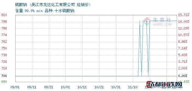 12月06日硫酸钠经销价_吴江市龙达化工有限公司