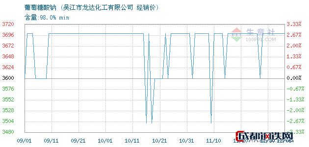 12月06日葡萄糖酸钠经销价_吴江市龙达化工有限公司