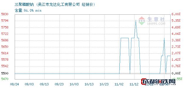 12月06日三聚磷酸钠经销价_吴江市龙达化工有限公司