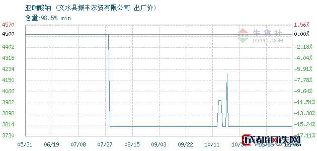 12月06日亚硝酸钠出厂价_文水县振丰农资有限公司