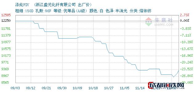 12月06日杭州萧山涤纶FDY 出厂价_浙江盛元化纤有限公司