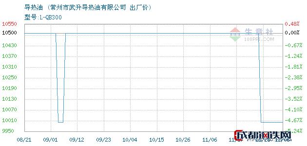 12月06日导热油出厂价_常州市武升导热油有限公司