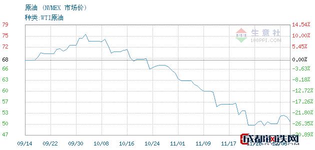 12月07日原油市场价_NYMEX
