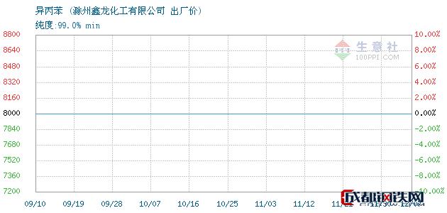 12月07日异丙苯出厂价_滁州鑫龙化工有限公司